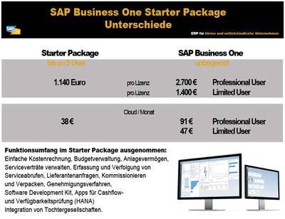 SAP Business One Starter Paket